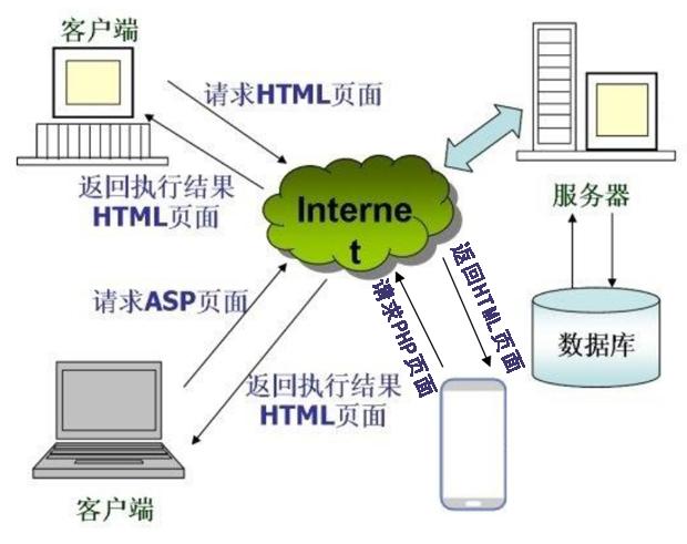 B/S网络结构模式简介