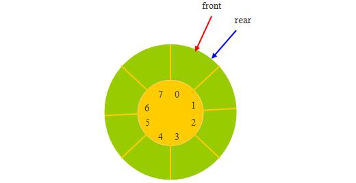 循环队列进队与出队算法
