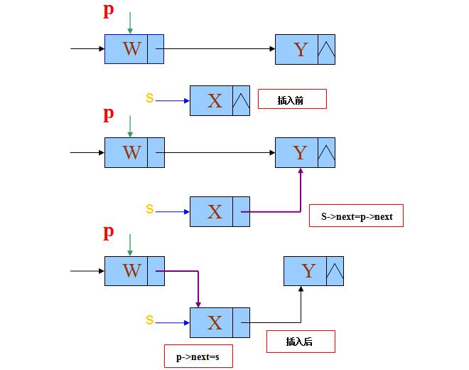 单链表元素结点插入的重要环节