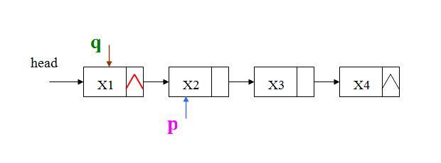 单链表的逆转算法