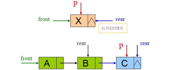 链式队列的插入和删除操作