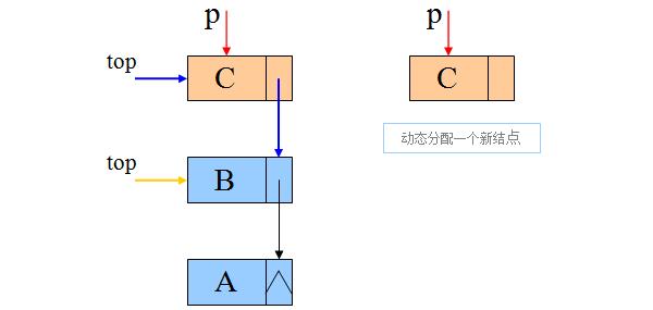 链式栈的插入与删除算法