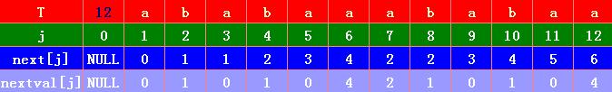 字符串模式匹配之KMP改进算法