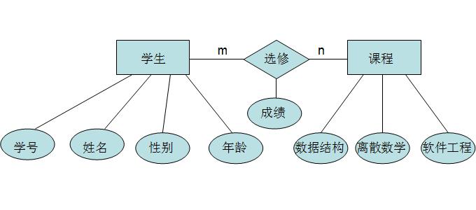 E-R图数据模型