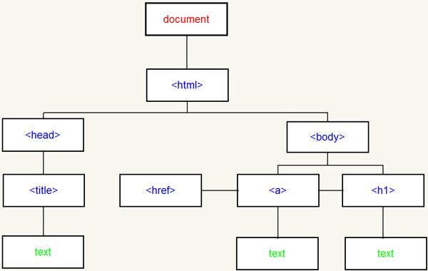 DOM对象和jQuery对象之间的相互转换