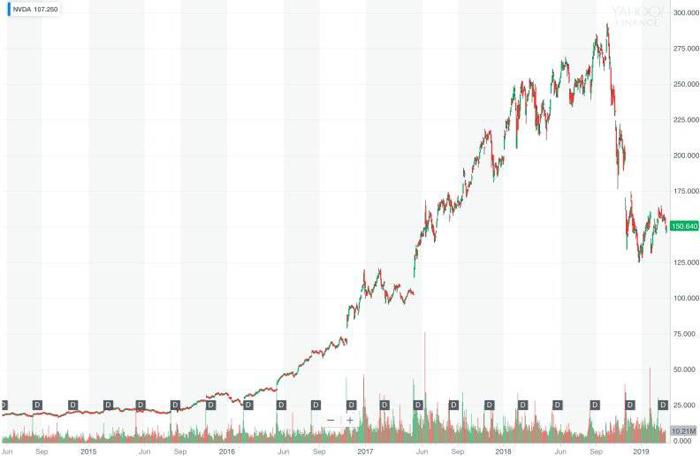 英伟达是一家给区块链和人工智能淘金热卖铲子的硅谷公司