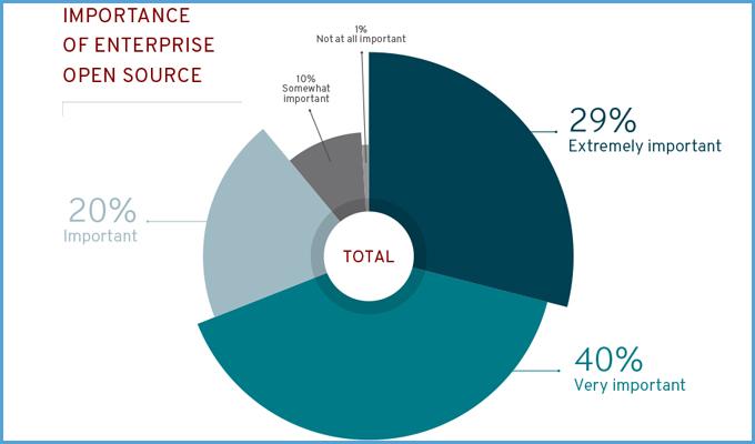 红帽发布企业开源调查报告:战略重要性、数字化转型和创新