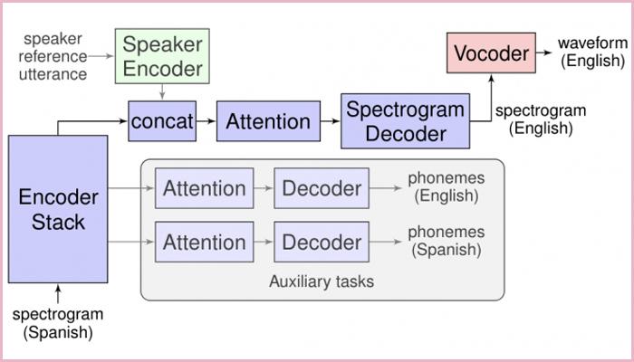 """[图]谷歌推""""同声传译""""系统Translatotron:语音翻译无需文本转换"""