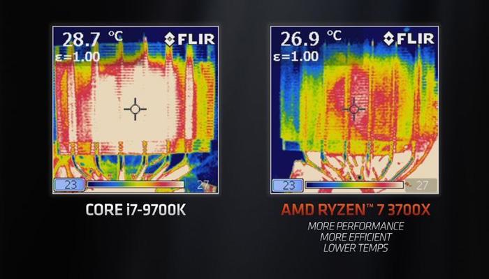 AMD:锐龙3000处理器面前 再无理由去买Intel处理器