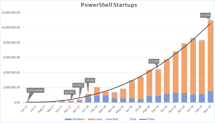 [图]微软解释为何PowerShell直接从6.2升至7.0的原因