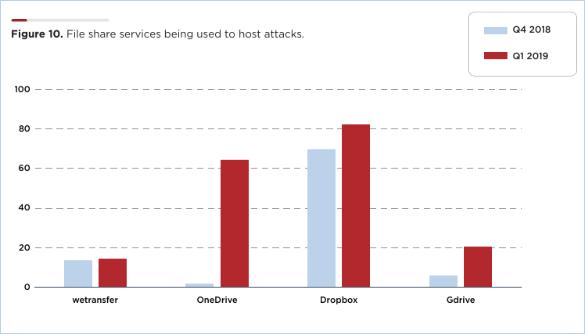 研究发现微软OneDrive上存储的恶意软件突然大幅增加