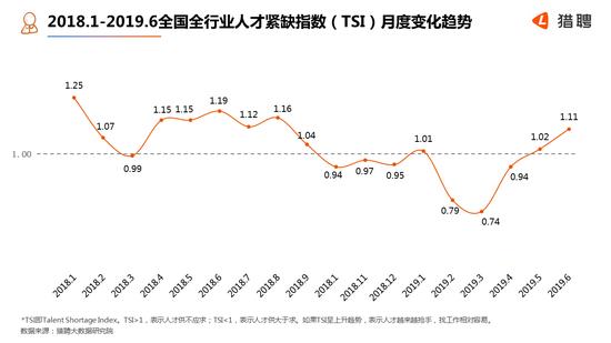 热门领域5G架构师薪资最高 平均月薪超4万
