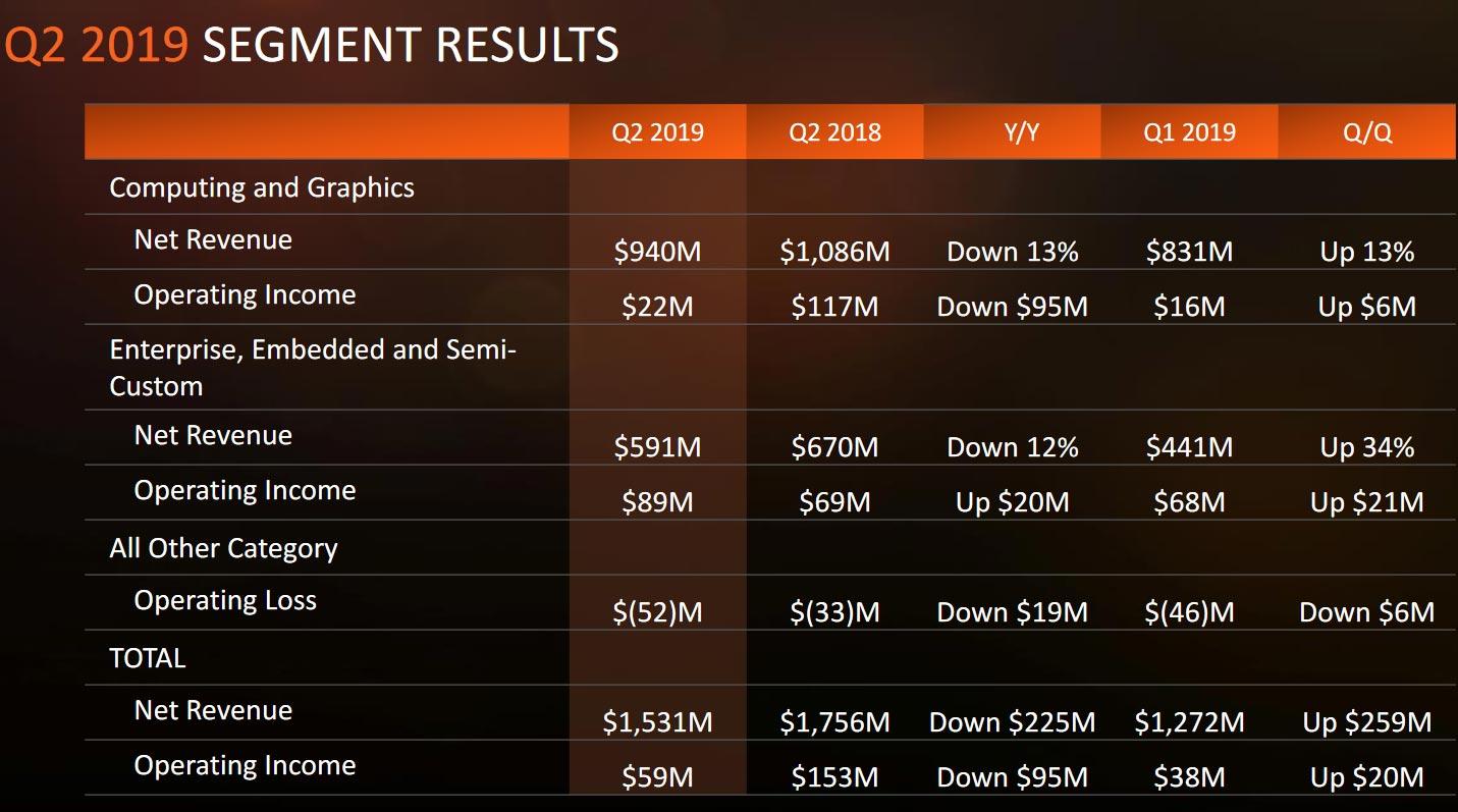 AMD第二季度营收15.31亿美元 净利同比降70%