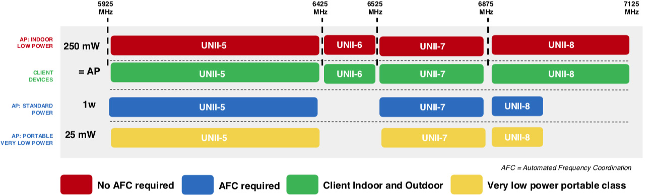 Apple-Google-and-others-want-the-FCC-to-approve-unlicensed-use-of-6GHz-Wi-Fi-band-la