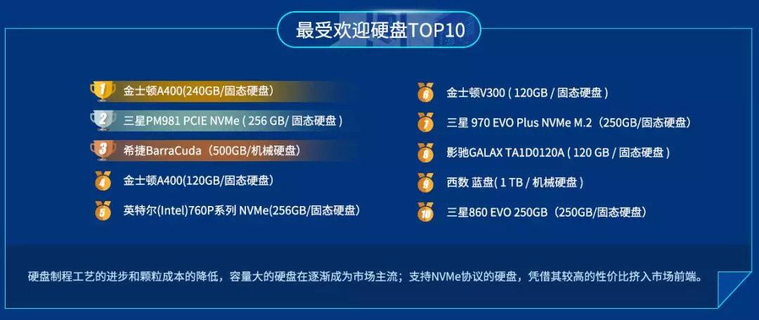 Hard-disk-ranking-2