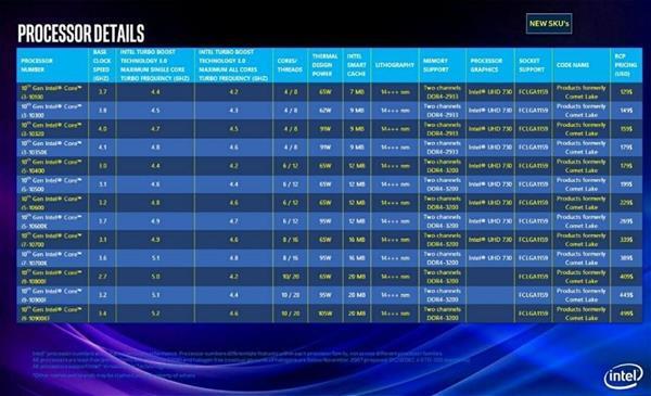 Intel 10核彗星湖将搭配400系主板 LGA插槽又要换了