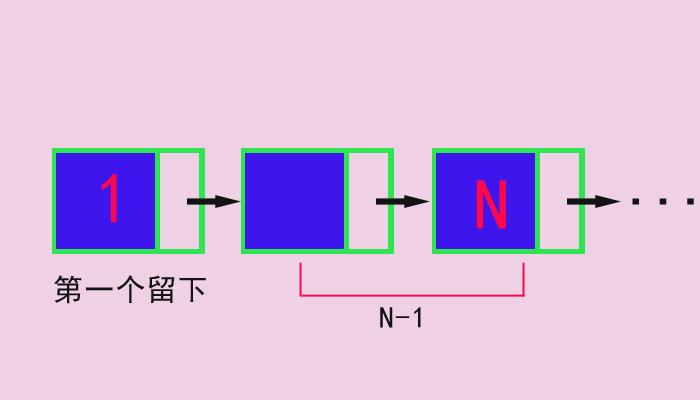 使用递归算法删除不带头结点单链表L中所有值为X的结点