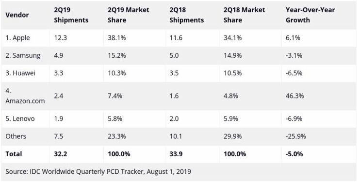 2Q-2019-Data-Shows-Another-Decline-in-the-Tablet-Market-data