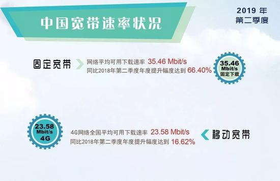 二季度固定宽带速率超35Mbit/s 你家网络达标了吗?