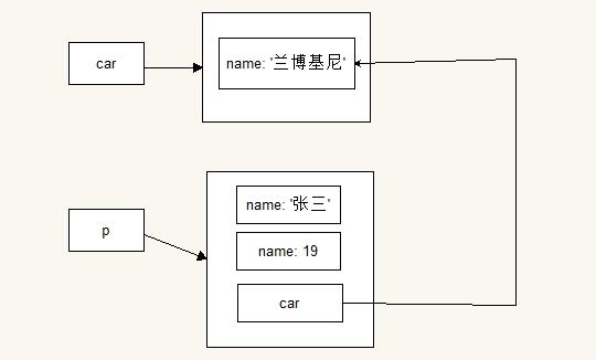javascript面向对象复习