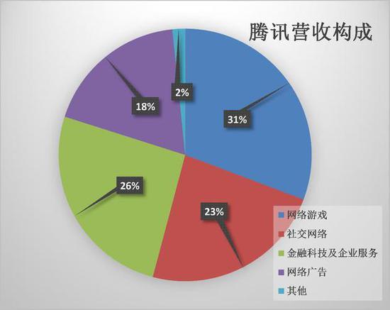 tencent 5