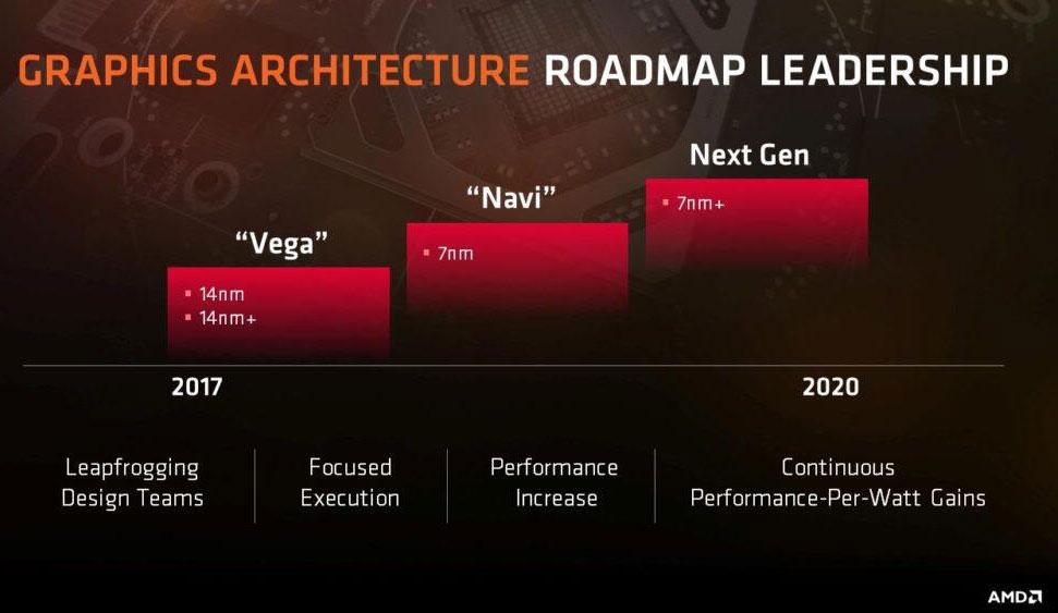 AMD Arcturus显卡将有8192个流处理器单元 性能是Radeon VII三倍