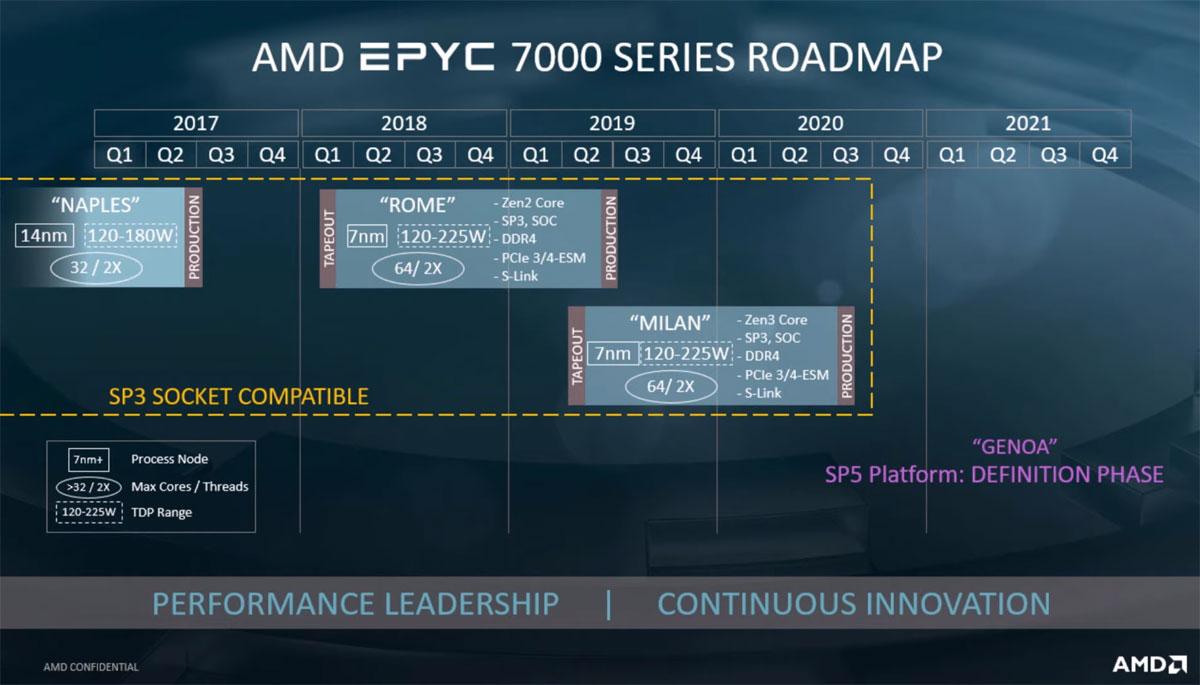 AMD官方在PPT中揭秘Zen 3和Zen 4架构的EPYC(霄龙)处理器