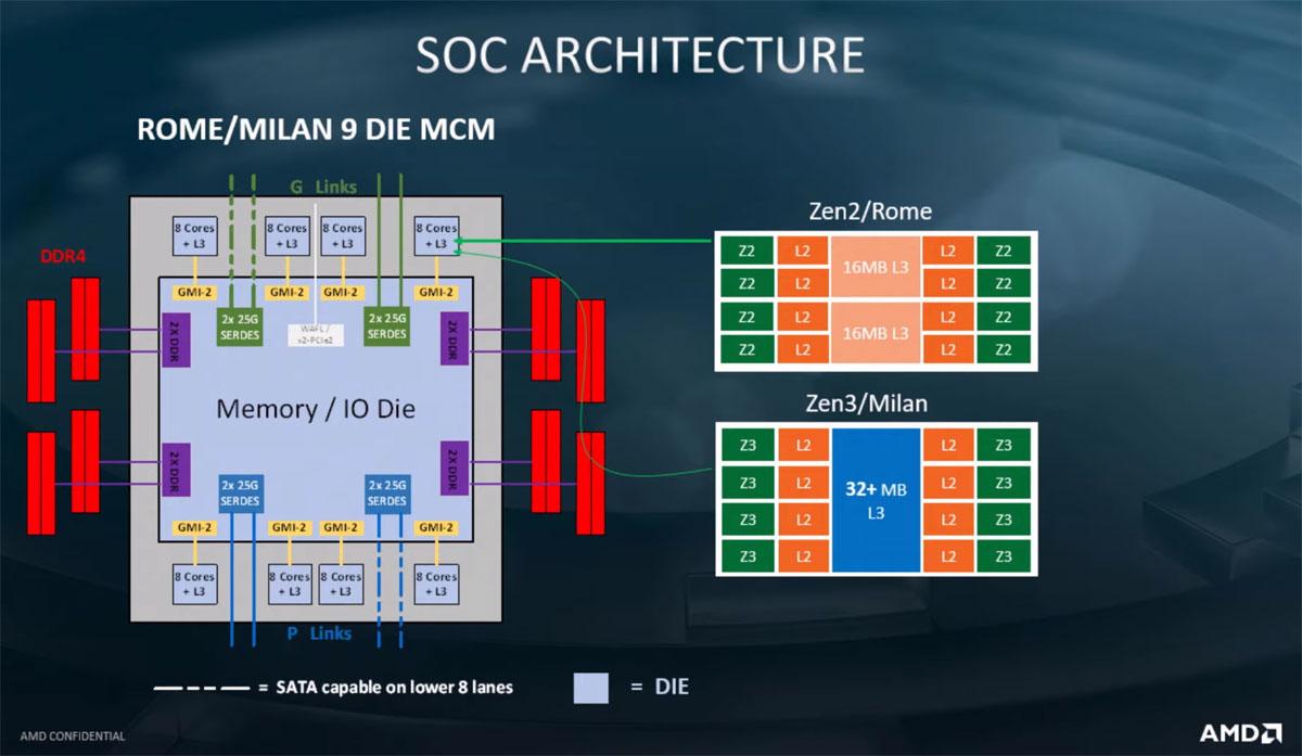 AMD Zen 3性能细节曝光:IPC提升8%以上、频率平均增加200MHz