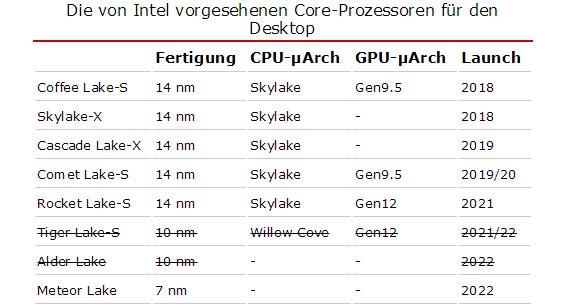 Intel-7nn-2