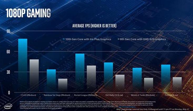 Intel谈Xe架构Gen12核显:性能再翻倍 1080p下可跑60fps