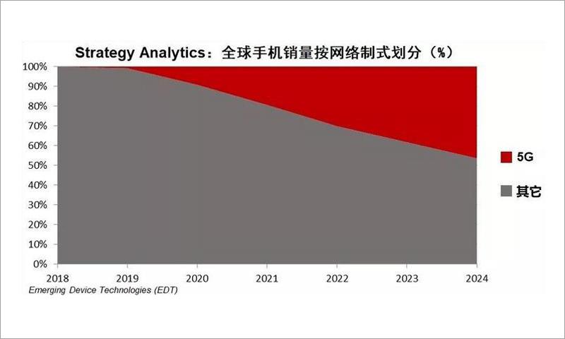 报告:5G手机销量将会在2020年飙升 2025年超过10亿台