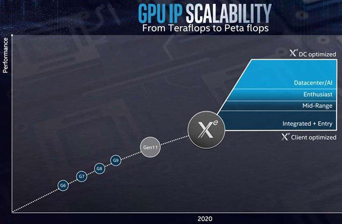 英特尔首款Xe GPU或以开发套件的形式在2020年中到来