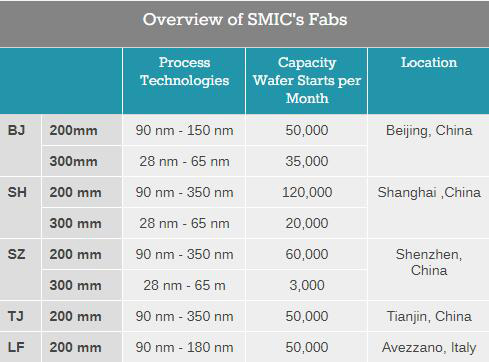 overview-of-smic's-fabs