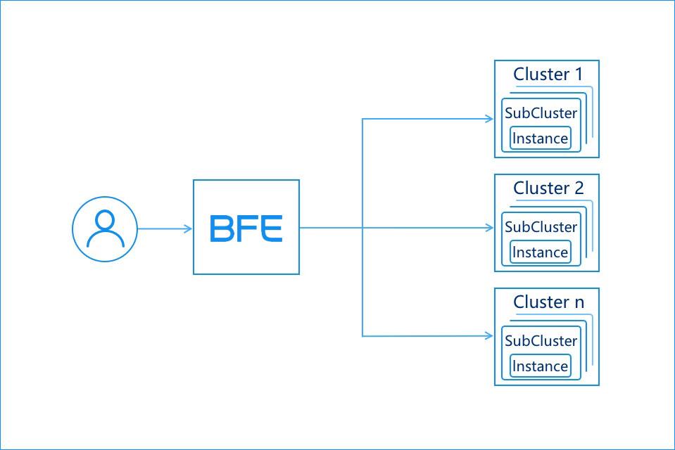 百度万亿流量的转发引擎 BFE 开源了!