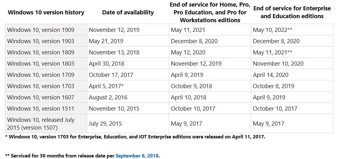 Windows-10-version-history