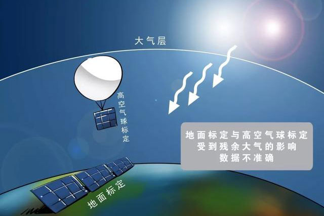 我国将进行首次标准太阳电池空间标定试验