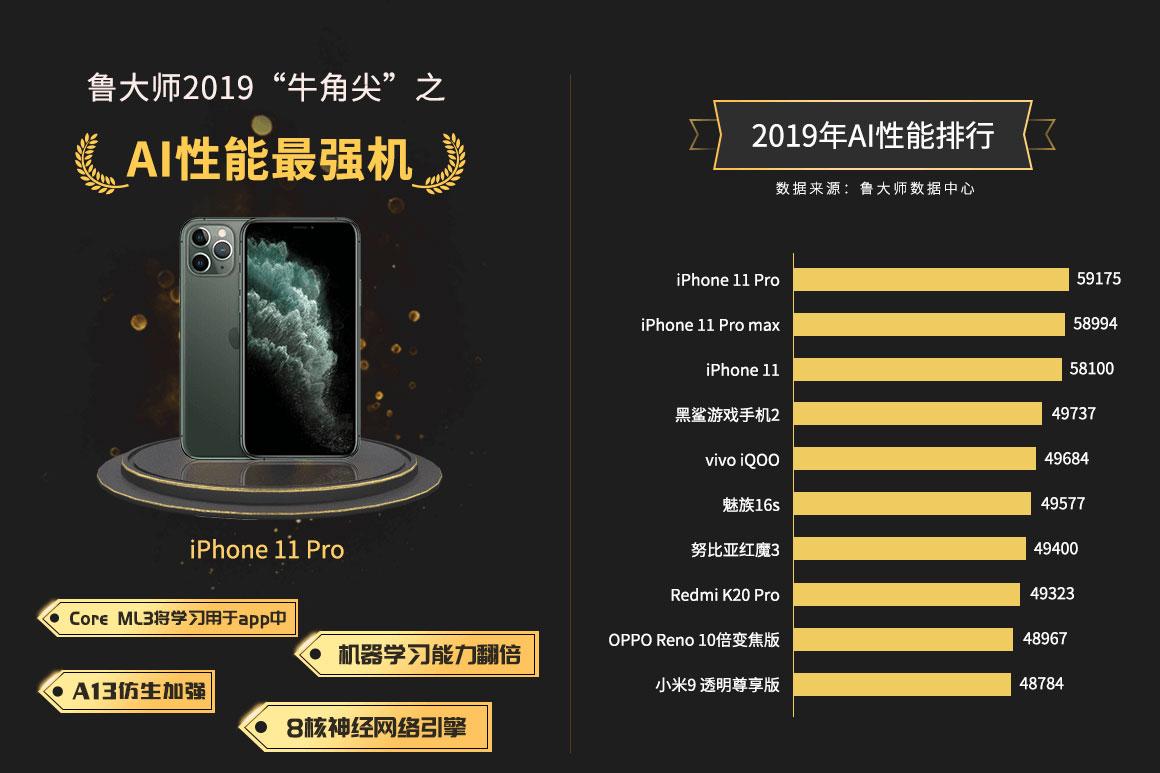 鲁大师2019年度手机AI性能排行:iPhone 11独揽前三甲