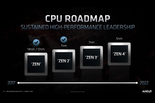AMD早期路线图曝光:Zen4确实考虑过单核四线程技术
