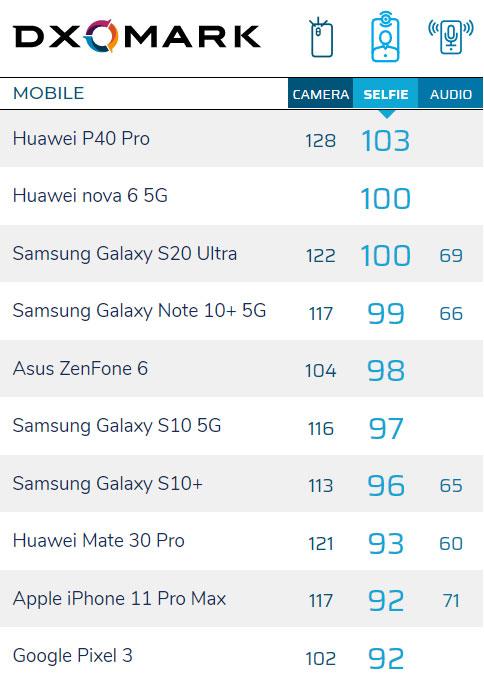 三星S20 Ultra登DXO自拍榜第二:仅次于华为P40 Pro