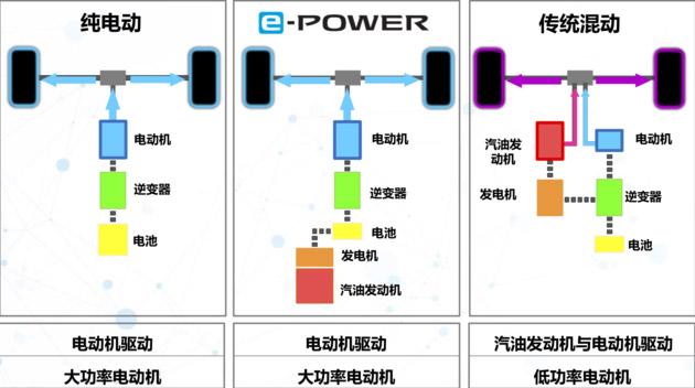 e-POWER-1